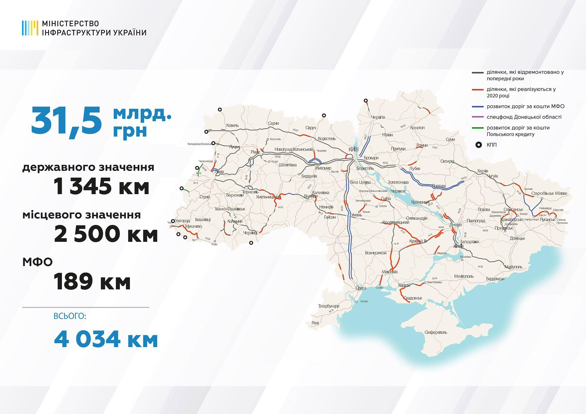 Кабмин утвердил список дорог, которые отремонтируют в 2020 году
